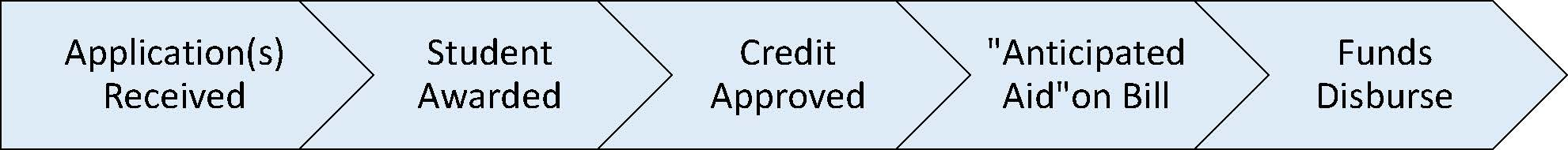 "PLUS Loan Timeline: Application Received, Student Awarded, Credit Approved, ""Anticipated Aid"" on Bill, Funds Disburse"